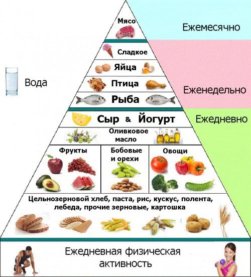 kak-sredizemnomorskaya-dieta-mozhet-spasti-vashe-serdce_2